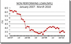 non performing loan